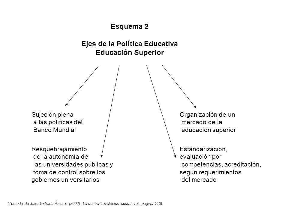 Ejes de la Política Educativa