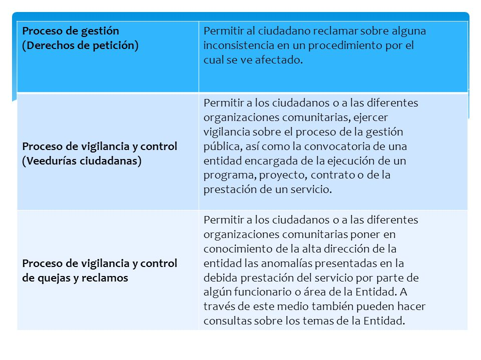 Proceso de gestión (Derechos de petición) Permitir al ciudadano reclamar sobre alguna. inconsistencia en un procedimiento por el.