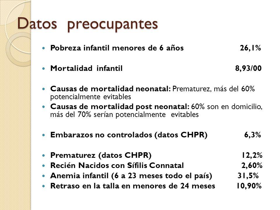 Datos preocupantes Pobreza infantil menores de 6 años 26,1%