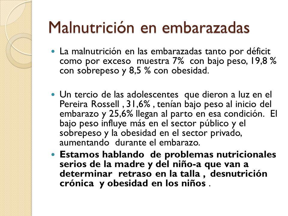 Malnutrición en embarazadas
