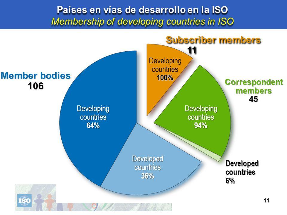Países en vías de desarrollo en la ISO