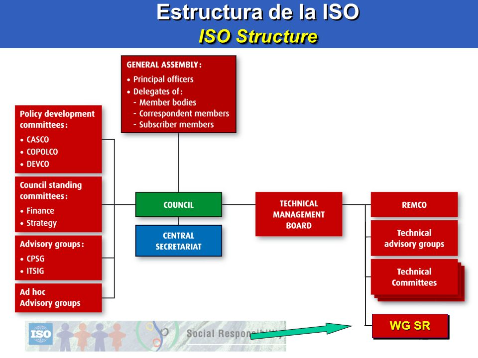 Estructura de la ISO ISO Structure