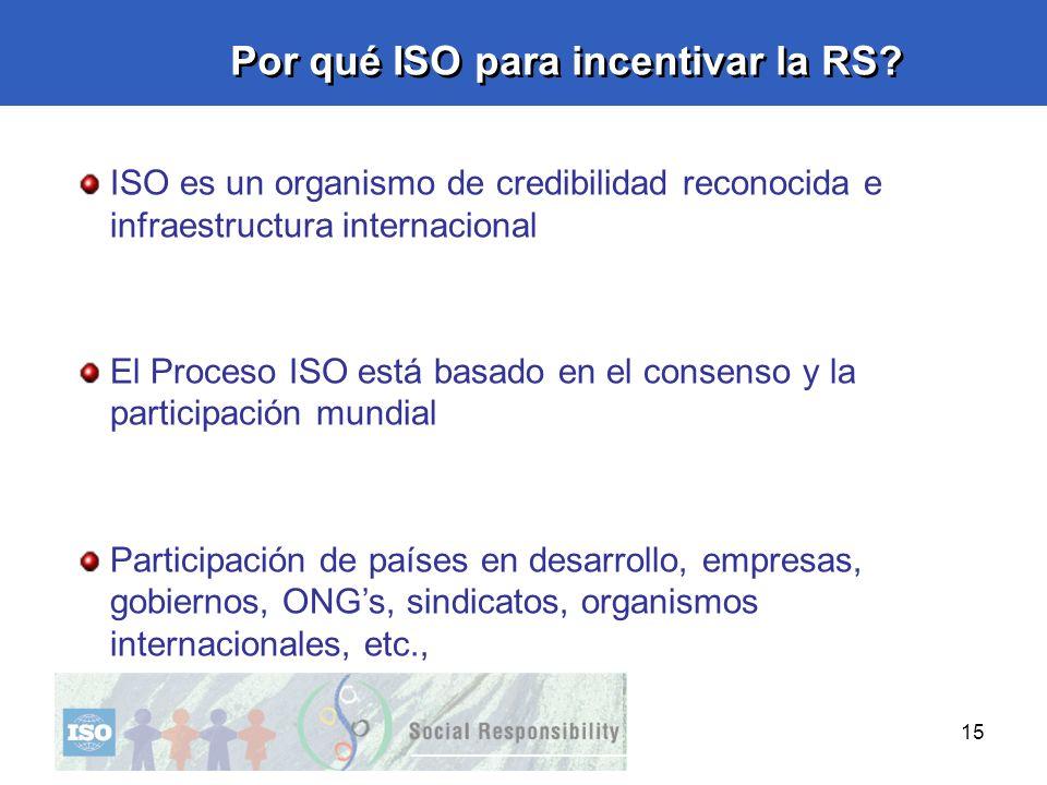 Por qué ISO para incentivar la RS