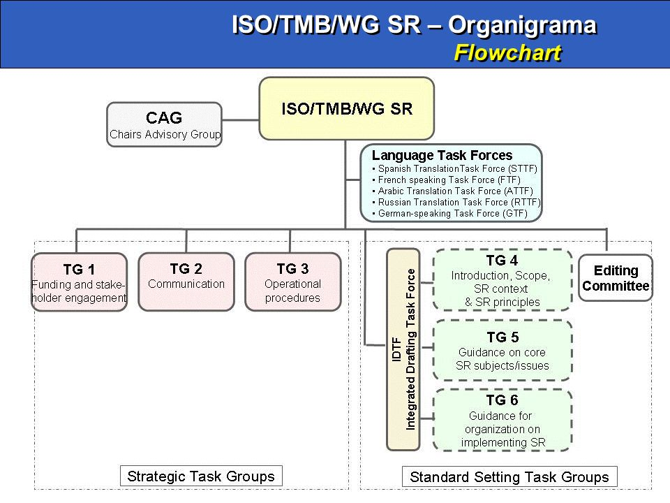ISO/TMB/WG SR – Organigrama