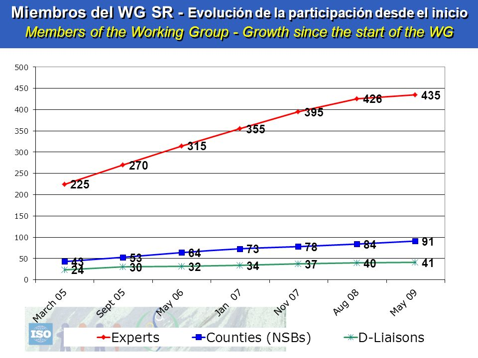 Miembros del WG SR - Evolución de la participación desde el inicio Members of the Working Group - Growth since the start of the WG