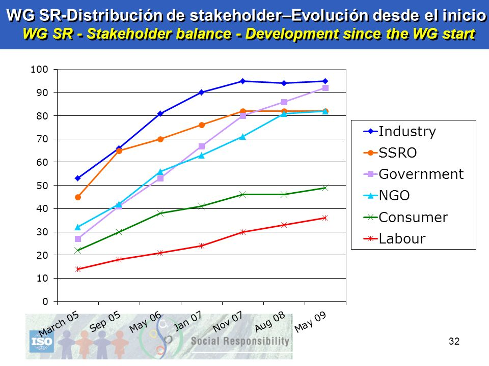 WG SR-Distribución de stakeholder–Evolución desde el inicio WG SR - Stakeholder balance - Development since the WG start