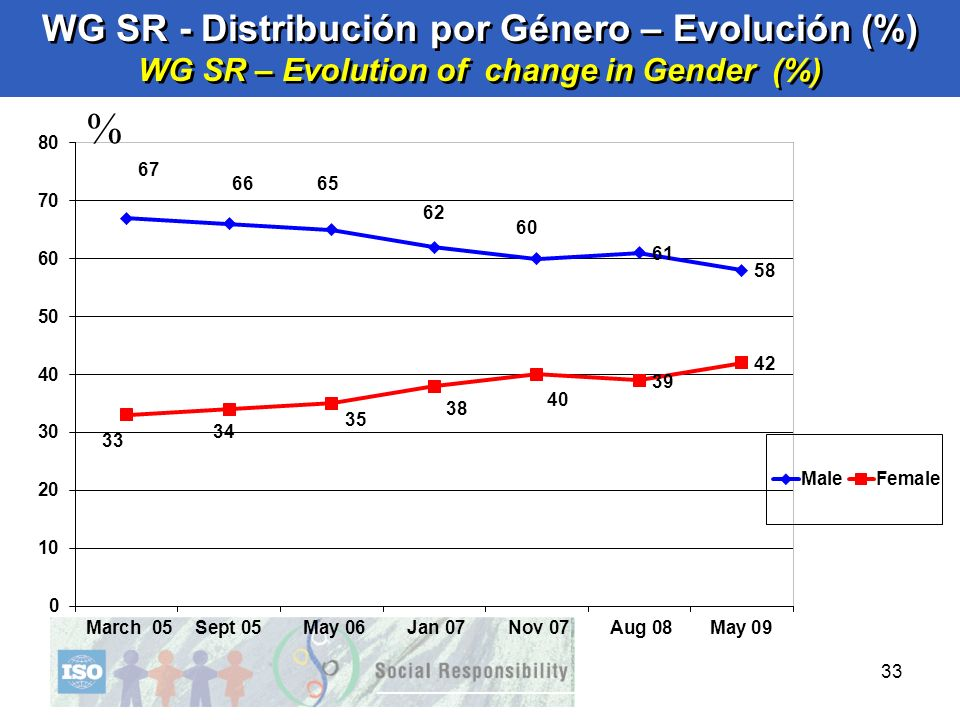 WG SR - Distribución por Género – Evolución (%) WG SR – Evolution of change in Gender (%)