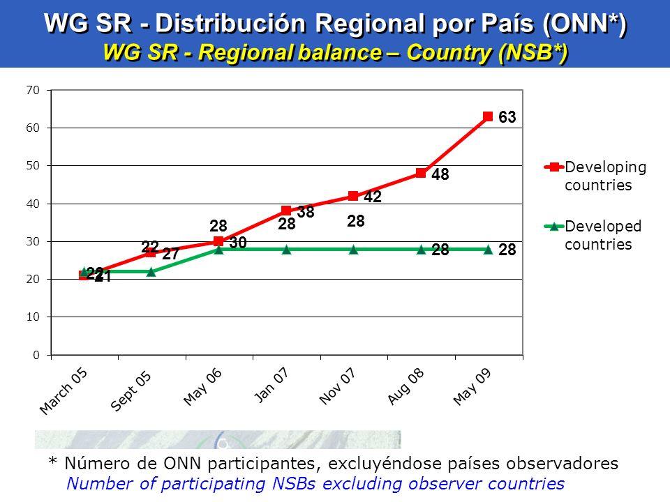 WG SR - Distribución Regional por País (ONN