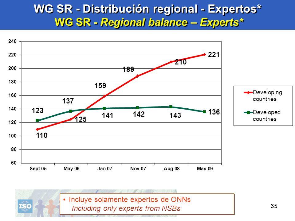 WG SR - Distribución regional - Expertos