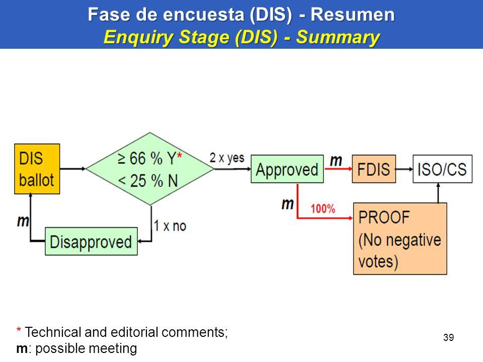 Fase de encuesta (DIS) - Resumen Enquiry Stage (DIS) - Summary