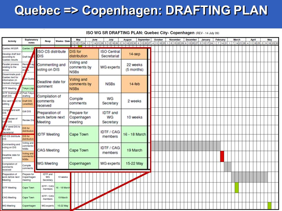 Quebec => Copenhagen: DRAFTING PLAN