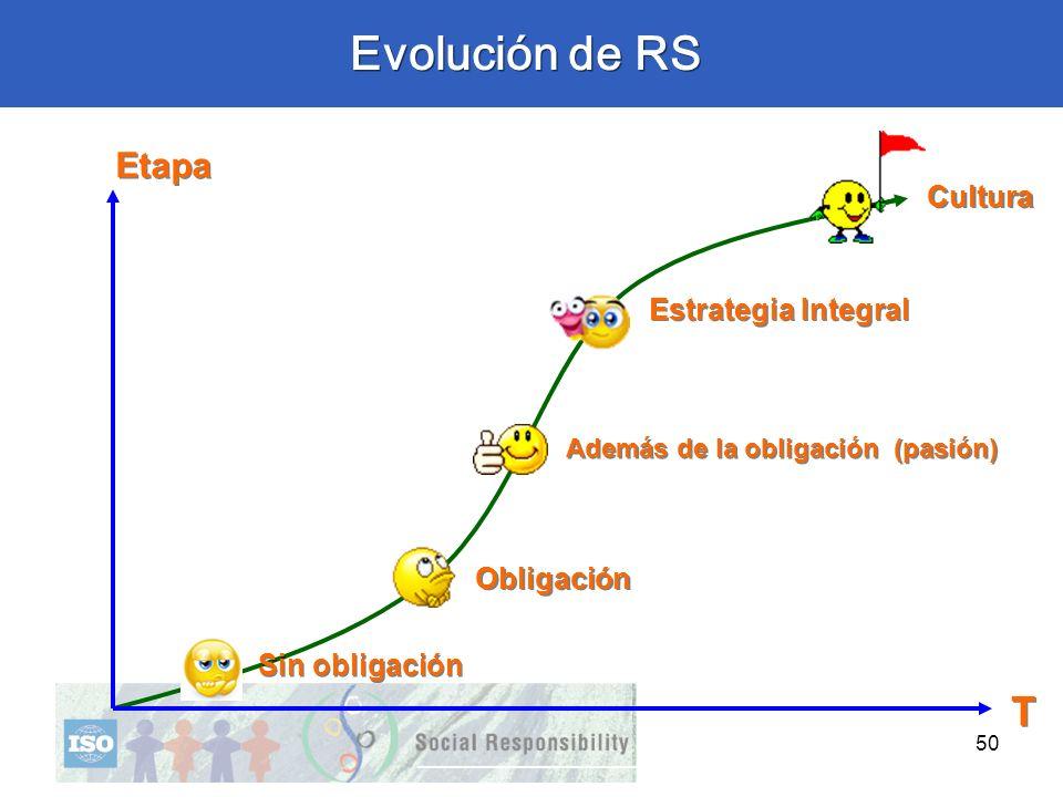 Evolución de RS T Etapa Cultura Estrategia Integral Obligación