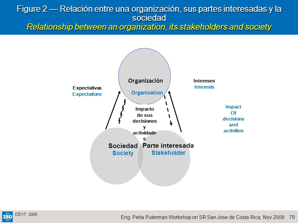 Of decisions and activities de sus decisiones y actividades