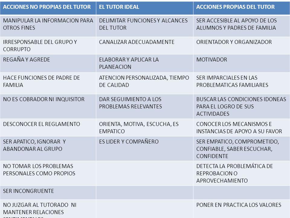 ACCIONES NO PROPIAS DEL TUTOR