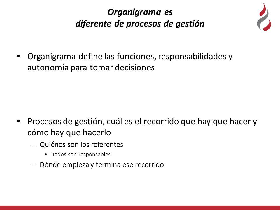 Organigrama es diferente de procesos de gestión