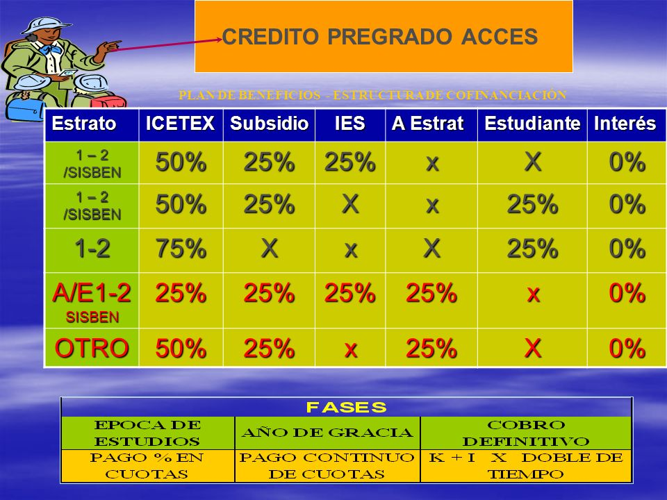 CREDITO PREGRADO ACCES