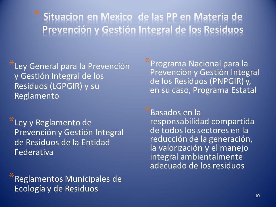 Situacion en Mexico de las PP en Materia de Prevención y Gestión Integral de los Residuos