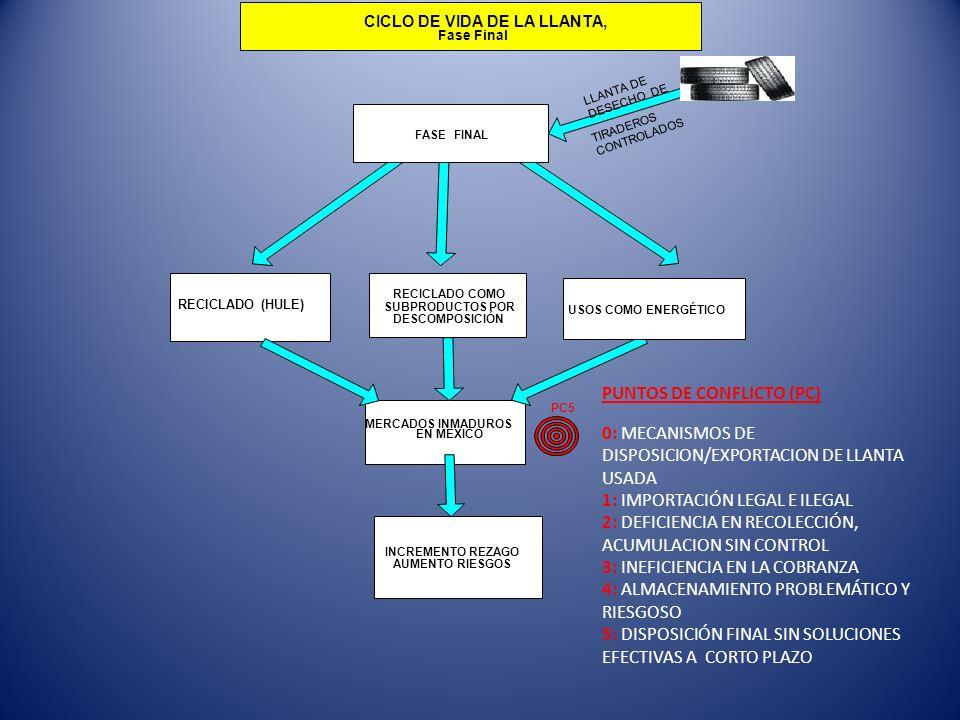 PUNTOS DE CONFLICTO (PC)
