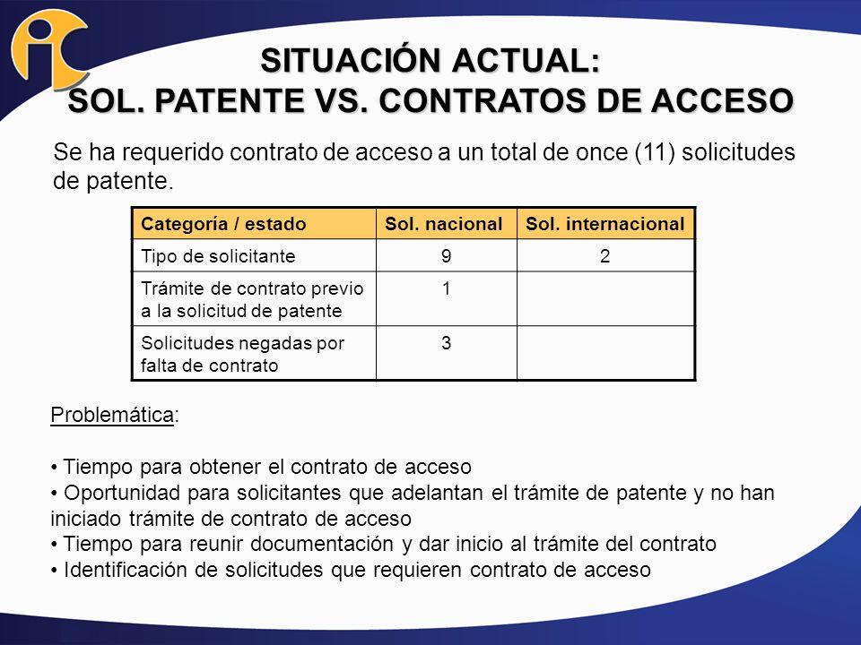 SITUACIÓN ACTUAL: SOL. PATENTE VS. CONTRATOS DE ACCESO