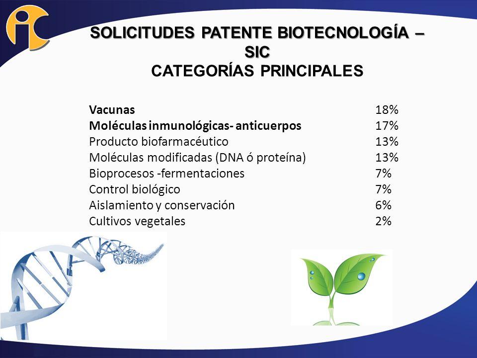 SOLICITUDES PATENTE BIOTECNOLOGÍA – SIC CATEGORÍAS PRINCIPALES
