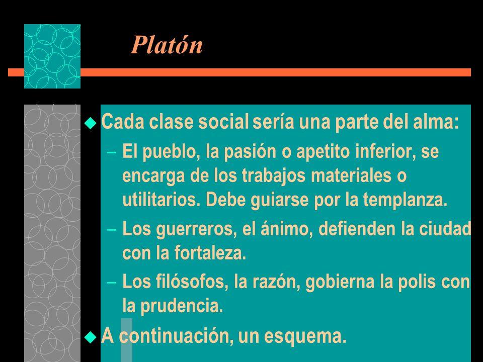 Platón Cada clase social sería una parte del alma: