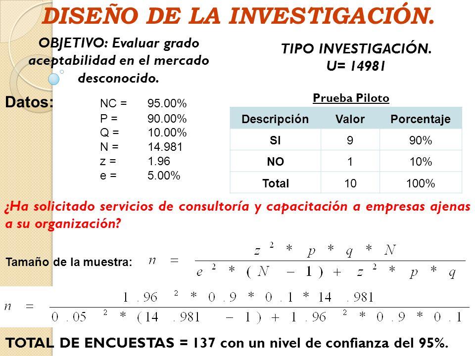 DISEÑO DE LA INVESTIGACIÓN.