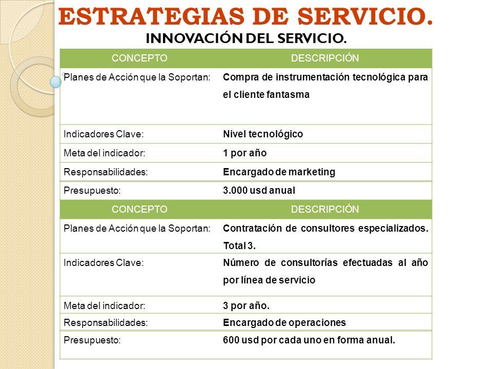 ESTRATEGIAS DE SERVICIO. INNOVACIÓN DEL SERVICIO.