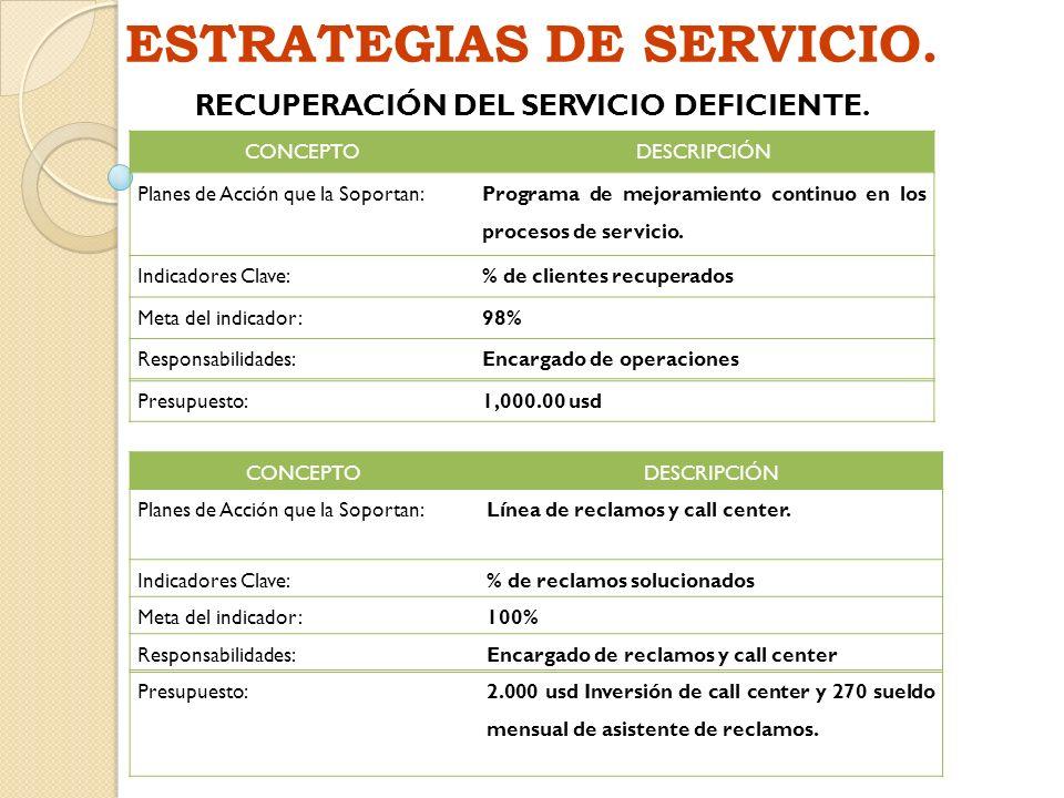 ESTRATEGIAS DE SERVICIO. RECUPERACIÓN DEL SERVICIO DEFICIENTE.