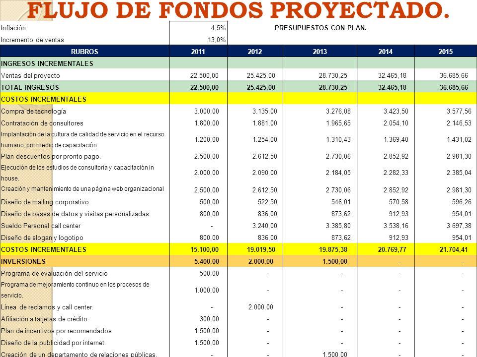 FLUJO DE FONDOS PROYECTADO.