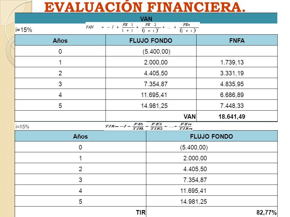 EVALUACIÓN FINANCIERA.