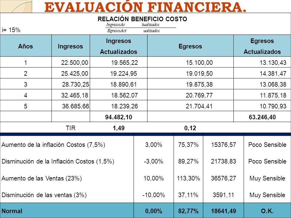 EVALUACIÓN FINANCIERA. RELACIÓN BENEFICIO COSTO Ingresos Actualizados