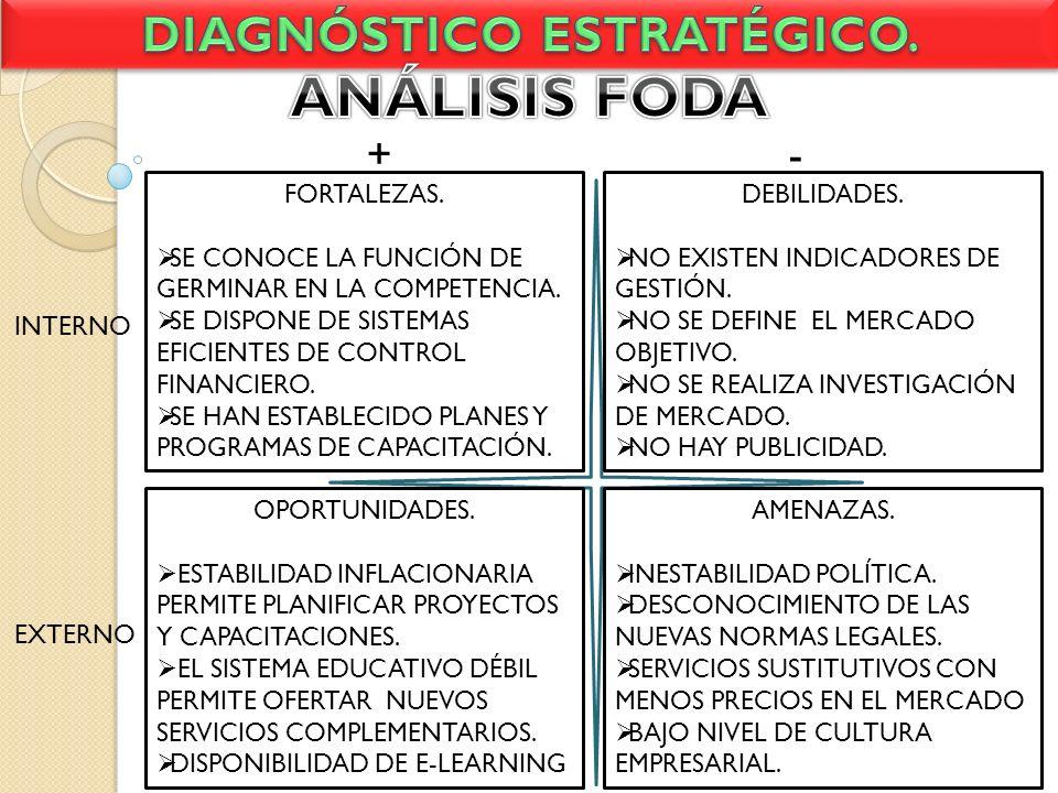 DIAGNÓSTICO ESTRATÉGICO.