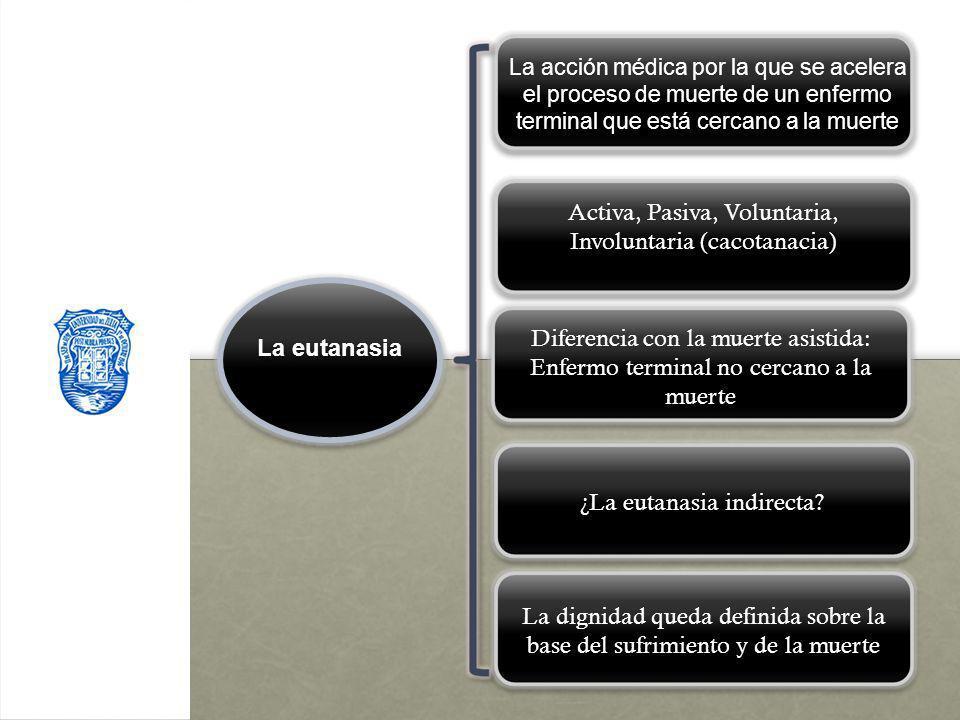 Activa, Pasiva, Voluntaria, Involuntaria (cacotanacia)