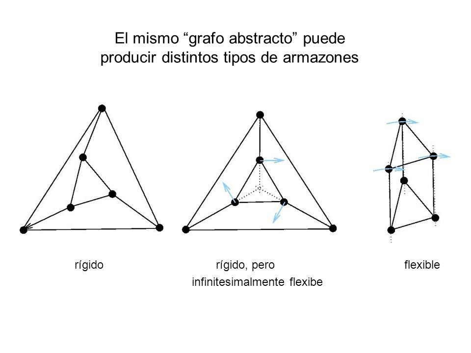 El mismo grafo abstracto puede producir distintos tipos de armazones