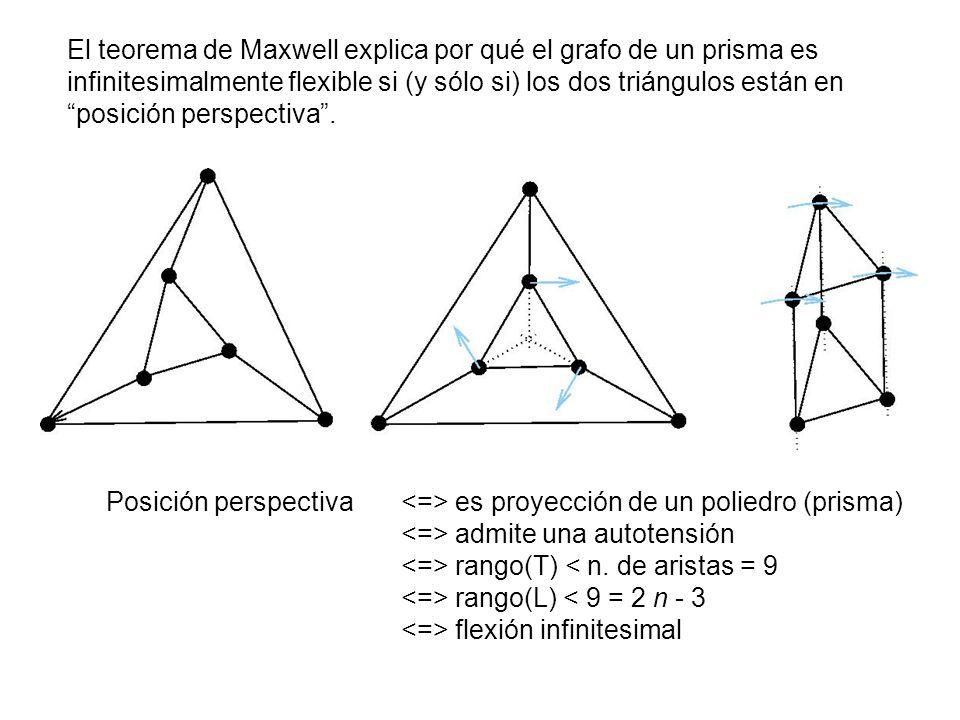 El teorema de Maxwell explica por qué el grafo de un prisma es infinitesimalmente flexible si (y sólo si) los dos triángulos están en posición perspectiva .