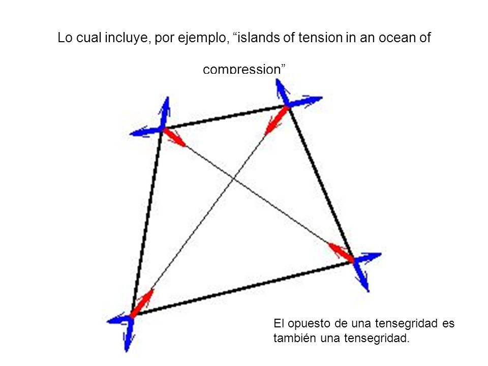 Lo cual incluye, por ejemplo, islands of tension in an ocean of compression