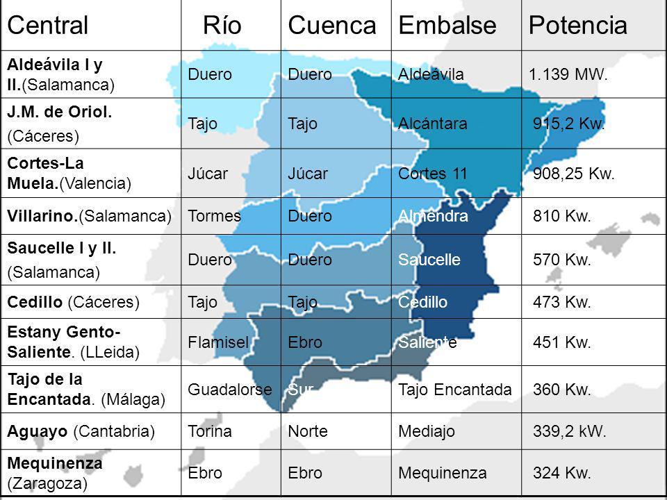 Central Río Cuenca Embalse Potencia Aldeávila I y II.(Salamanca) Duero