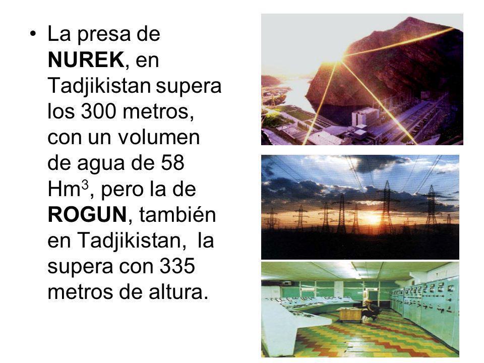 La presa de NUREK, en Tadjikistan supera los 300 metros, con un volumen de agua de 58 Hm3, pero la de ROGUN, también en Tadjikistan, la supera con 335 metros de altura.