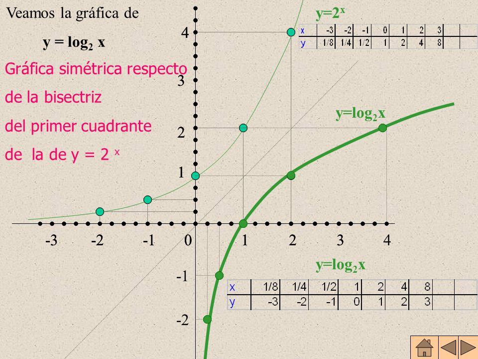 Veamos la gráfica de y = log2 x. 1. 2. 3. 4. -1. -2. -3. y=2x. 1. 2. 3. 4. -1. -2. -3.