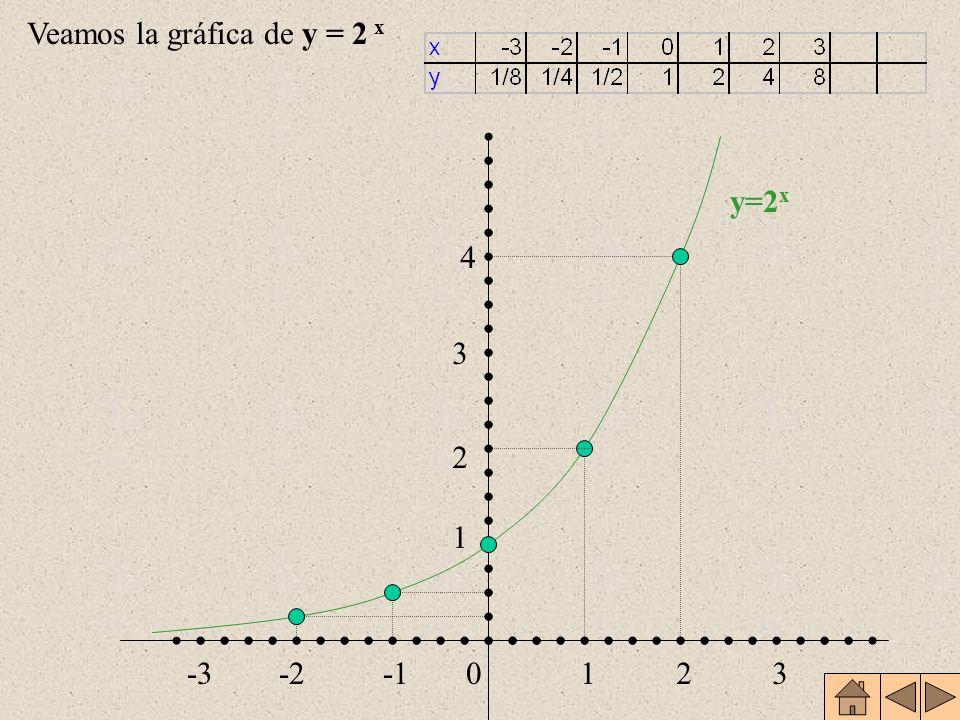 Veamos la gráfica de y = 2 x