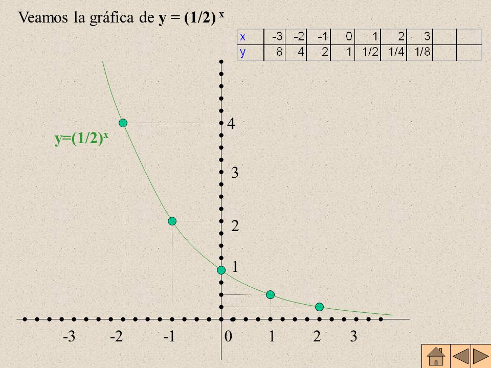 Veamos la gráfica de y = (1/2) x