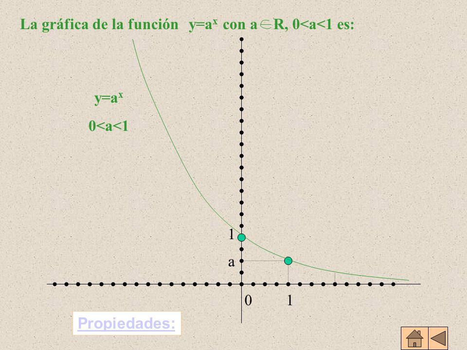 La gráfica de la función