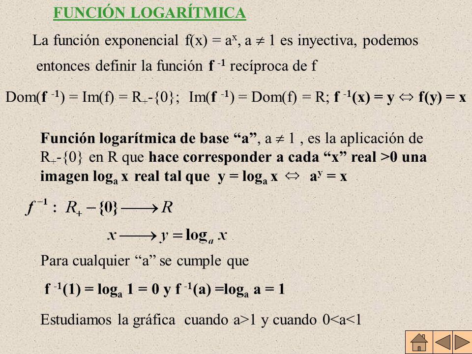Estudiamos la gráfica cuando a>1 y cuando 0<a<1