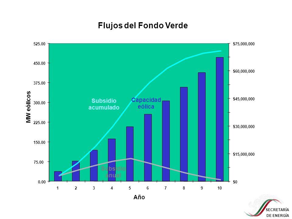 Flujos del Fondo Verde Capacidad eólica MW eólicos Subsidio acumulado