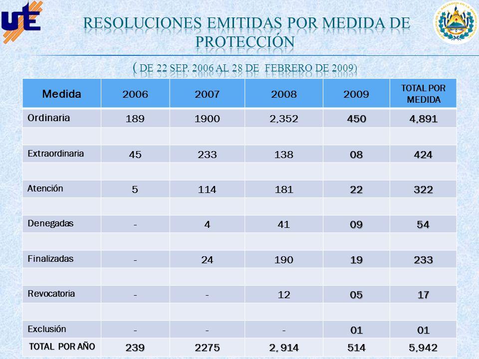 resoluciones emitidas por medida de protección ( de 22 sep