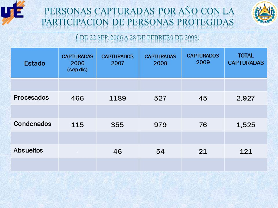PERSONAS CAPTURADAS POR AÑO con LA PARTICIPACION DE PERSONAS PROTEGIDAS ( de 22 sep. 2006 a 28 de FEBRER0 de 2009)