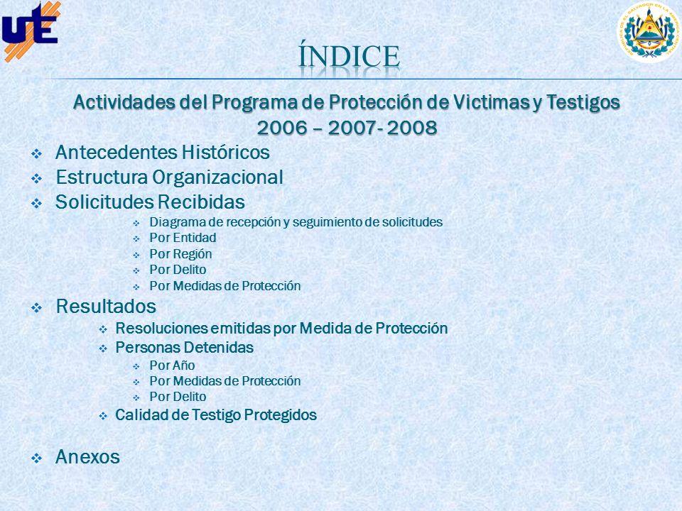 Actividades del Programa de Protección de Victimas y Testigos