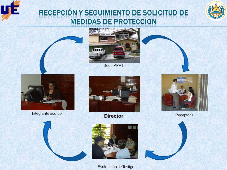 Recepción y seguimiento de solicitud de medidas de protección