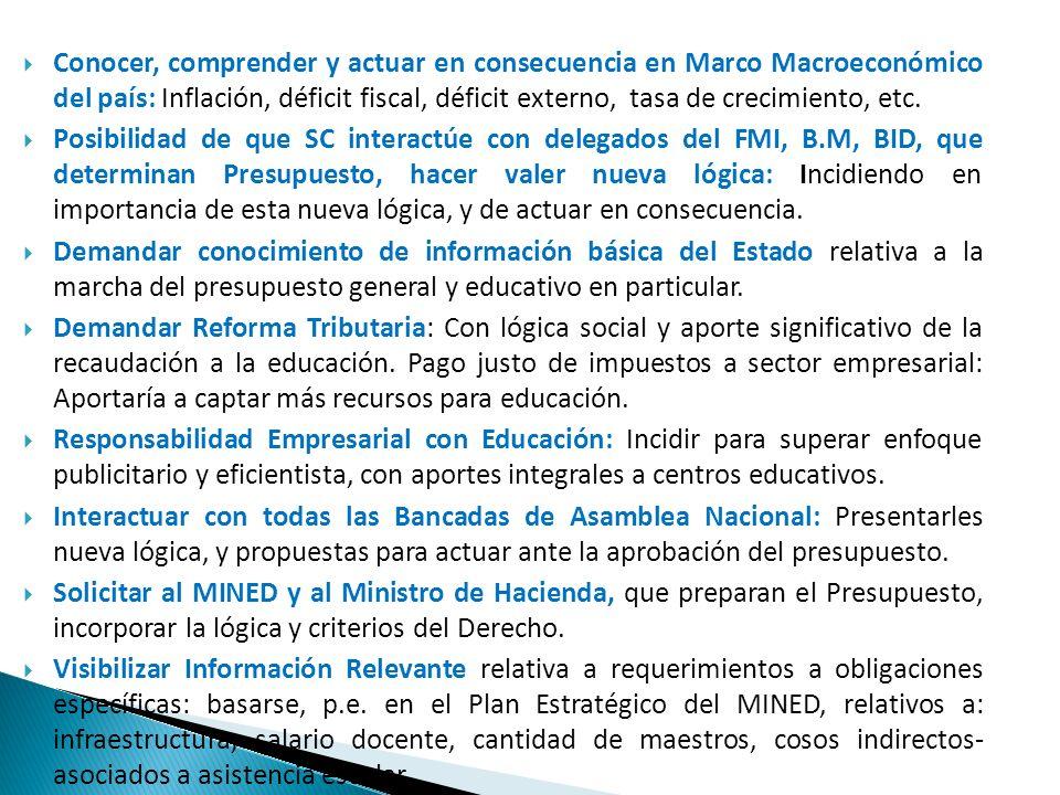Conocer, comprender y actuar en consecuencia en Marco Macroeconómico del país: Inflación, déficit fiscal, déficit externo, tasa de crecimiento, etc.