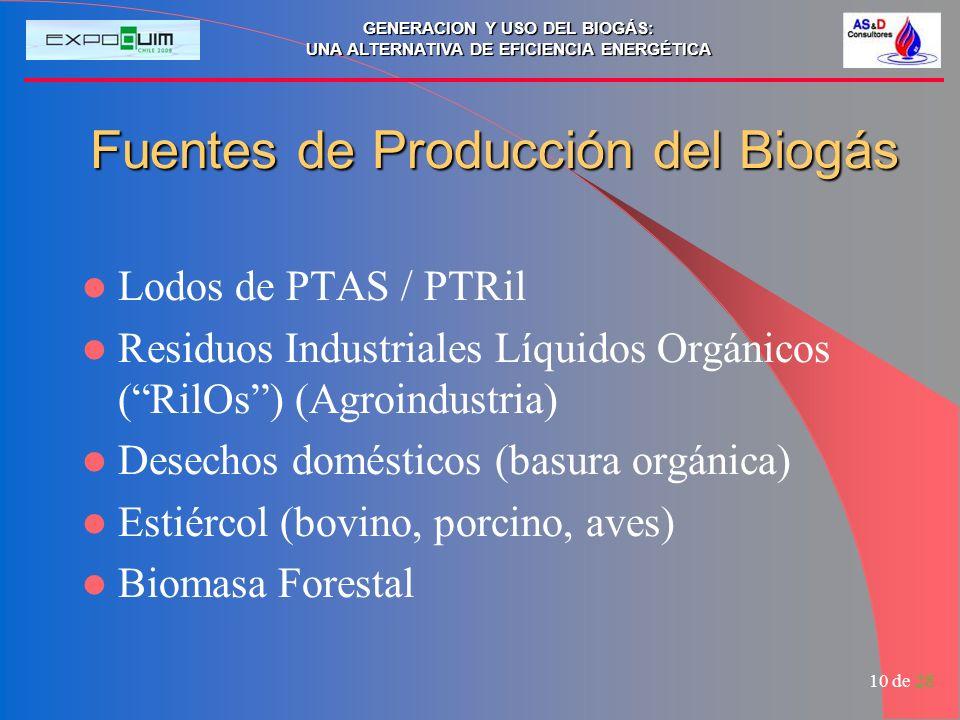 Fuentes de Producción del Biogás